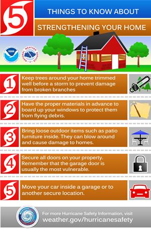Emergency Preparedness-Strengthen Your H