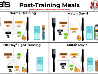 Post-training meals: Back to the basics