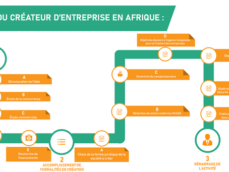 FOCUS #2 : PARCOURS [DU COMBATTANT] DU CREATEUR D'ENTREPRISE EN AFRIQUE