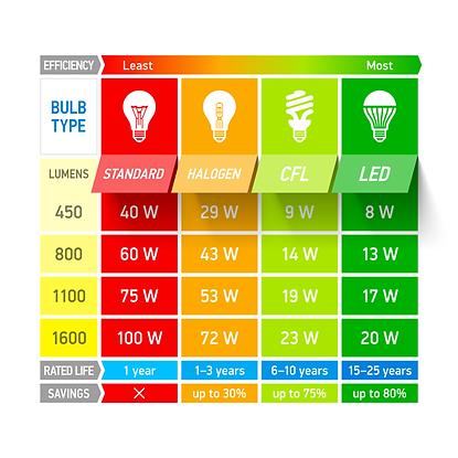 Infographic LED vs other light bulb types, how many lumens do LEDs have
