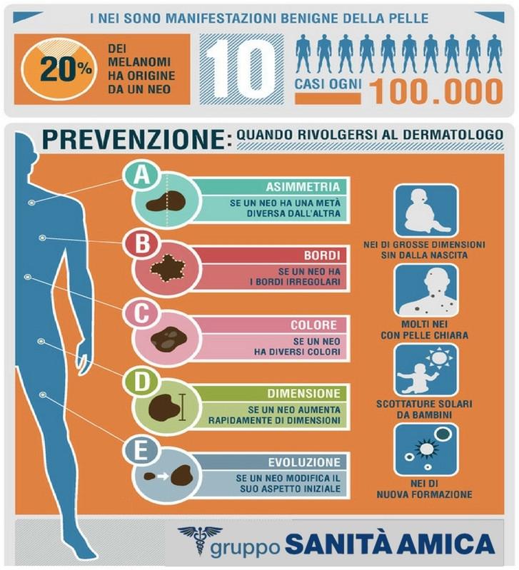 Prevenzione melanoma-nei Lugo Fusignano