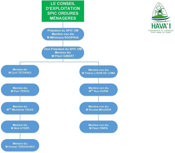 Organigramme Conseil d'exploitation SPIC déchets