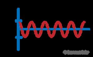 Alternate Current Electricity