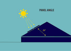 5 Factors that Affect the Efficiency of Your Solar Power System