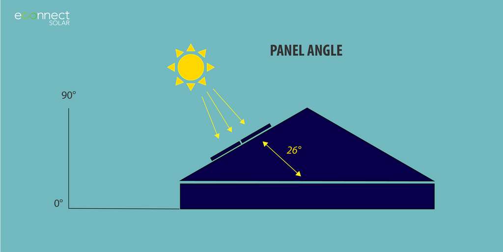 Solar Power Efficiency