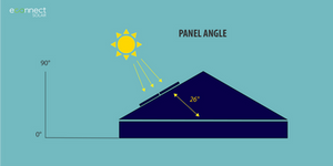 Solar Panel Angle Latitude NSW