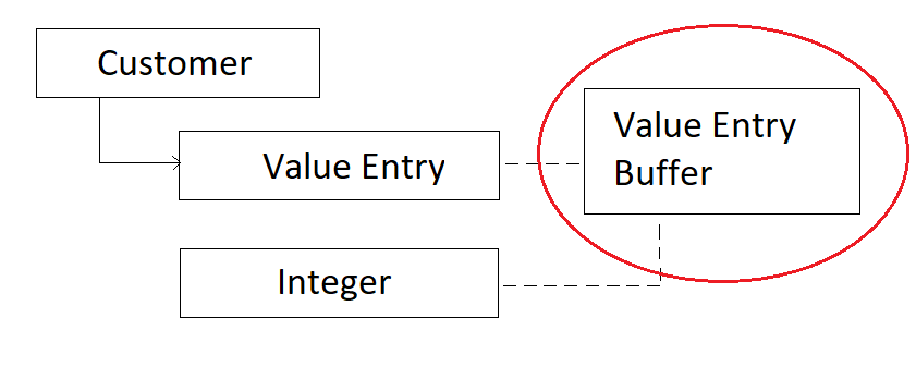 How to replace the value entry buffer in Business Central