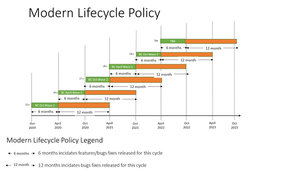 Microsoft Dynamics NAV Business Central modern lifecycle policy 2020