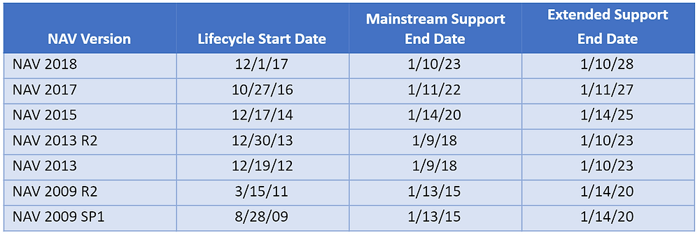 What are the Microsoft Dynamics NAV lifecycle support dates