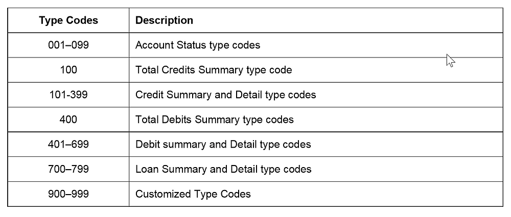 Type codes and descriptions for BAI2 file format