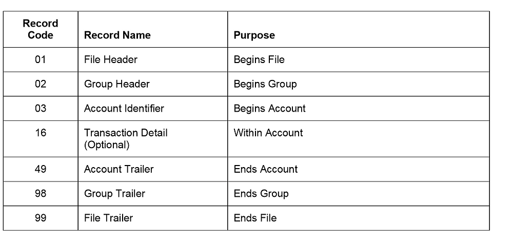 BAI2 file format record codes for Business Central