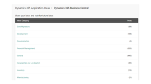 Dynamics 365 Business Central Application Ideas and Suggestions