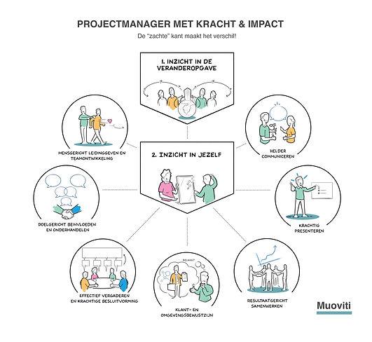 Visual Projectmanager met Kracht & Impac