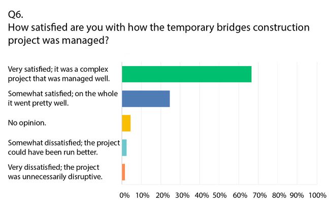 Temporary Bridges Update #51