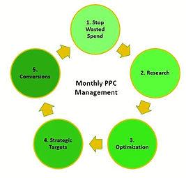 Monthly Management.JPG