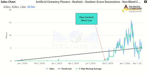 Flowers Sales.png