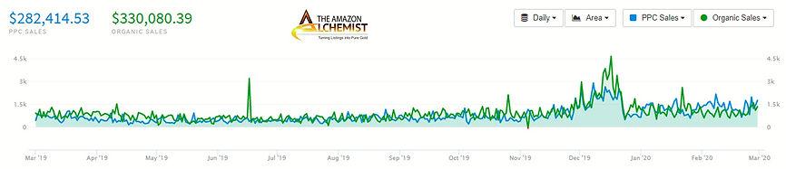 Tradesmart - PPC vs Organic Sales.jpg
