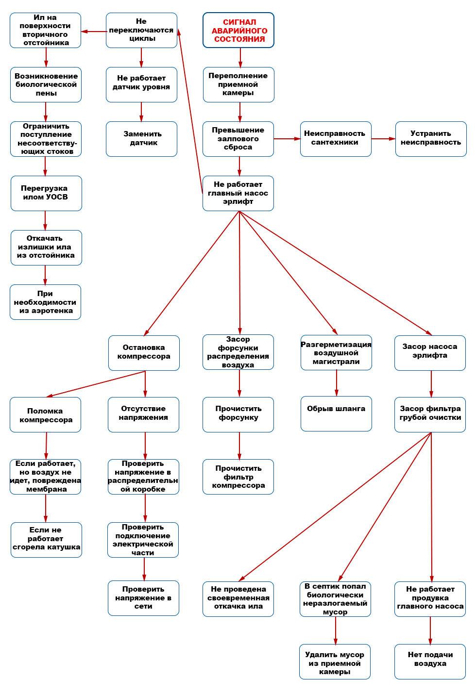 Неисправности септика ТОПАС3.jpg