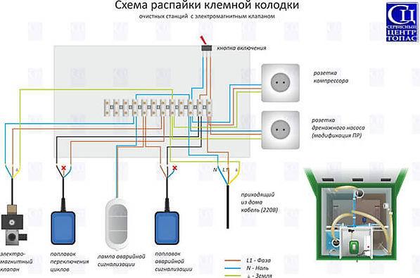 Схема распайки клемной колодки блока управления Тополватер, Топас, Юнилос, с электромагнитным клапаном.