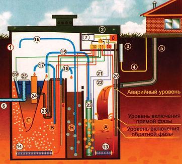 Внутреннее устройство системы глубокой биологической очистки ЮНИЛОС серии<<АСТРА-5>> (вид сбоку)