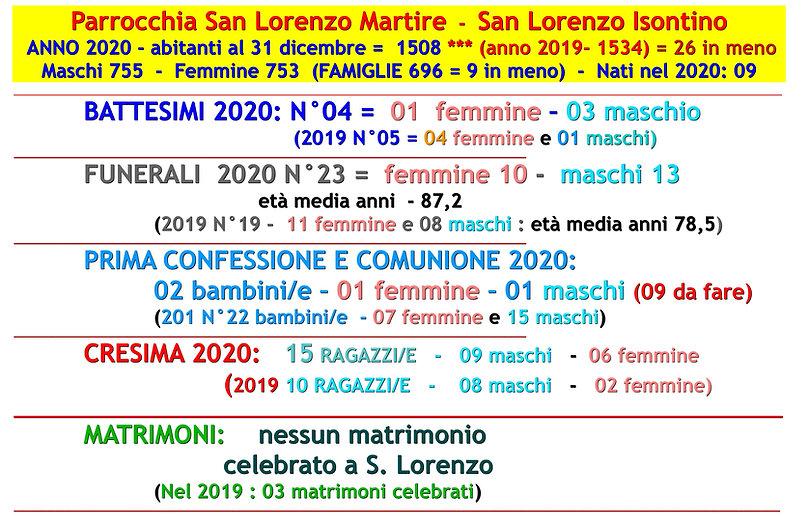 Dati anno 2020 San Lorenzo Isontino.jpg