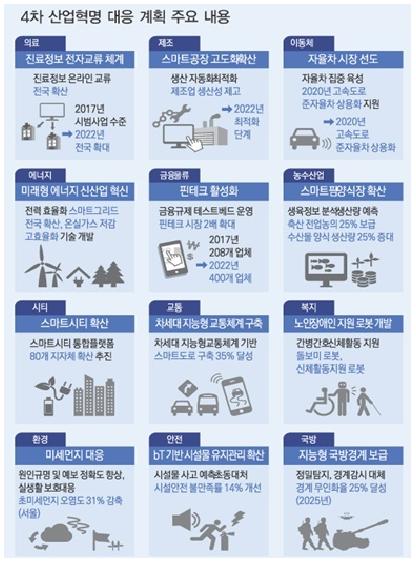 4차 산업혁명 대응 계획 주요 내용