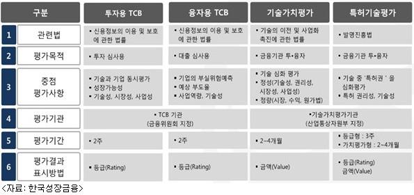 TCB 평가기관과 기술평가 분류(한국성장금융)