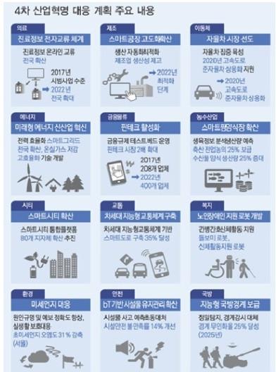 4차 산업혁명 대응 계획 주요 내용 뉴젠