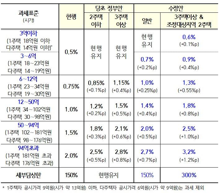 종합부동산세율개정