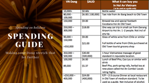 Dong to Australian dollars guide