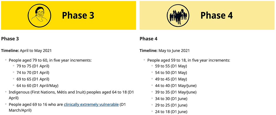 BC Covid Phases 3 & 4.png
