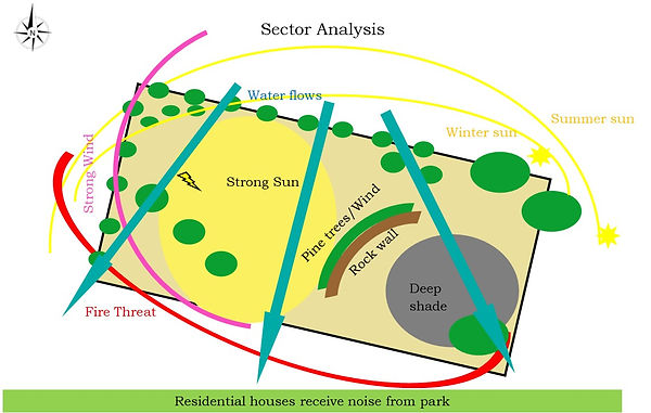 Bloome park sector analysis.jpg