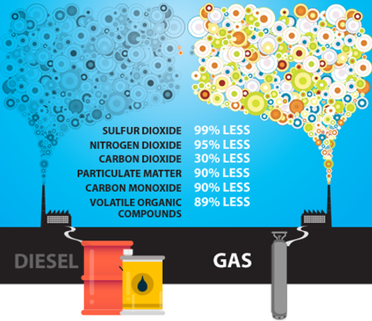 Advantages of CNG Natural Gas over Diesel