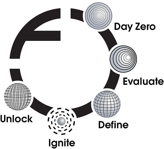 Five-step diagram map of Freehand Circle's process
