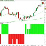 Apprendre le Trading (I): choisir la bonne analyse