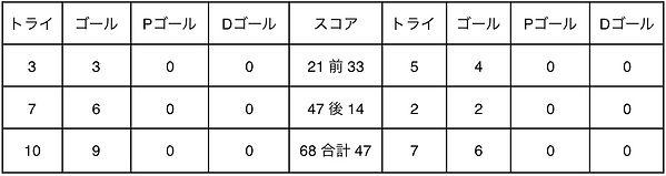 2019_03_24_阪大戦スコア.jpg