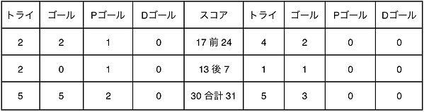 keidai_score.jpg