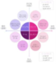 SBM顔分析,12分類