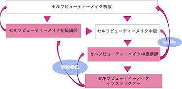 ステップアップへの道(メイク).jpg