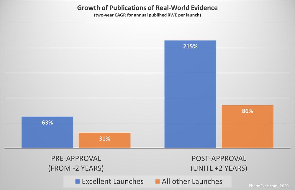 Bedeutung von Real-World-Evidence bei der Markteinführung