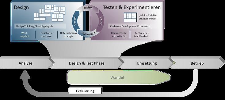 Geschäftsmodell entwickeln Prozess
