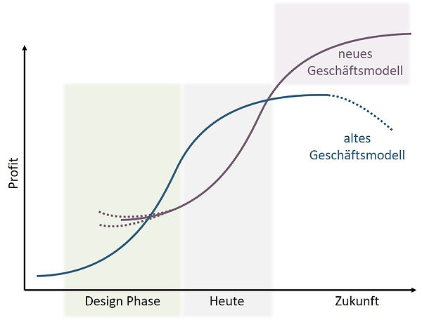 Geschaeftsmodell paralle Entwicklung.jpg