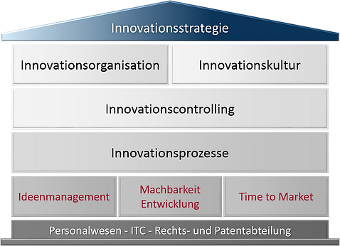 Innovationsmanagement (c Kaletta)