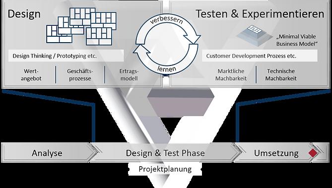 Geschäftsmodellinnovation Prozess (Kaletta)