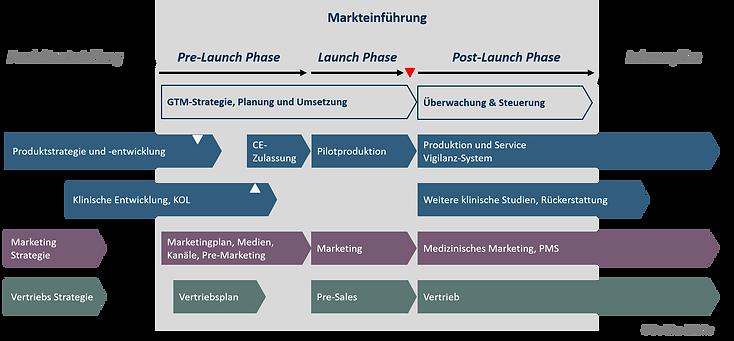 GoToMarket Plan Phasen.png