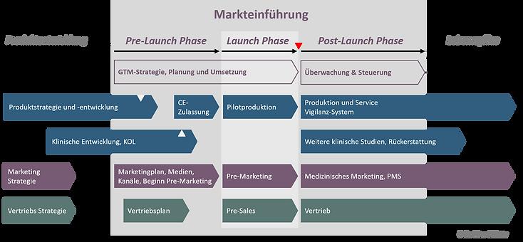 Markteinführung Phasen.png