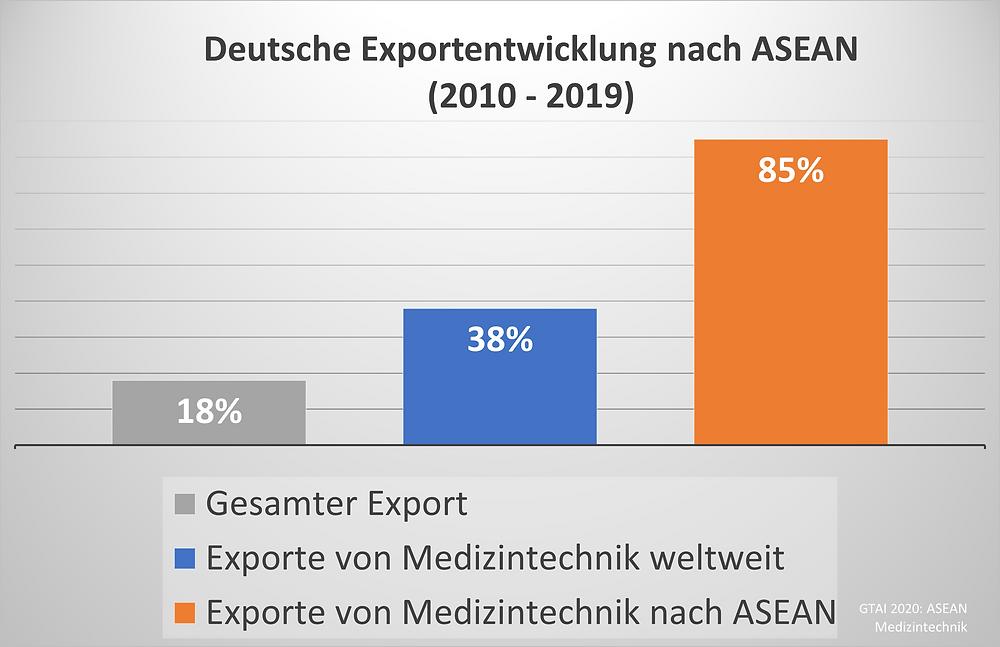 ASEAN Medizintechnik Exporte