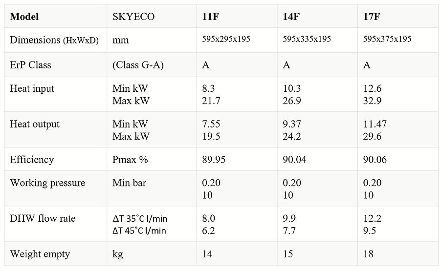SKY ECO Comparison Chart