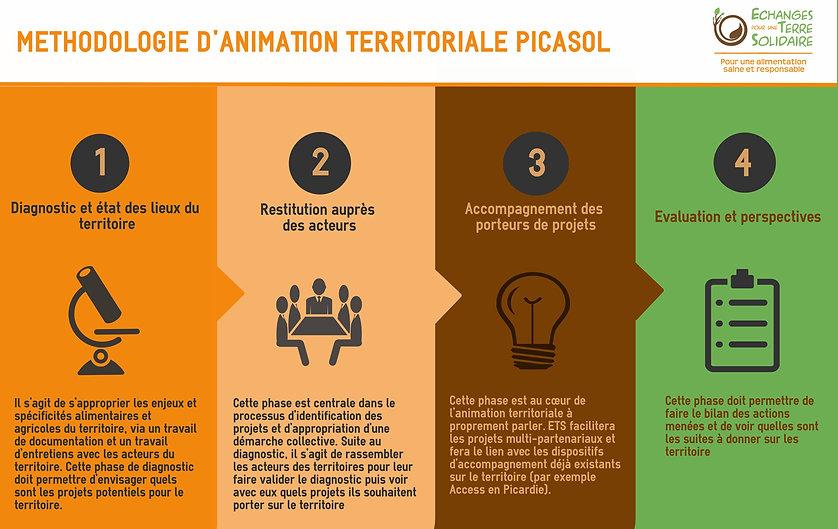 Méthodologie d'animation territoriale PICASOL - Association ETS