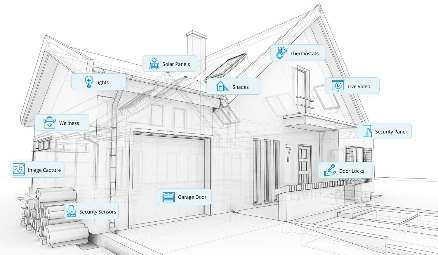 """Image result for smart home automation"""""""